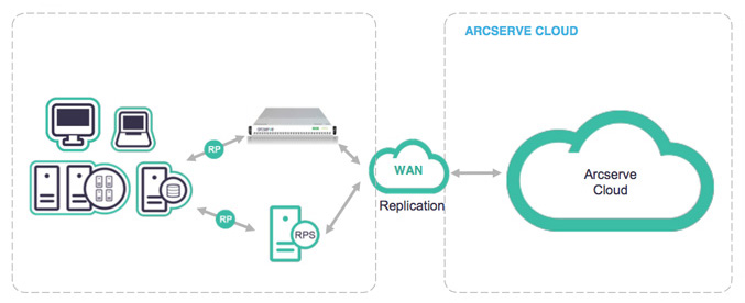 Arcserve Cloud Architectural
